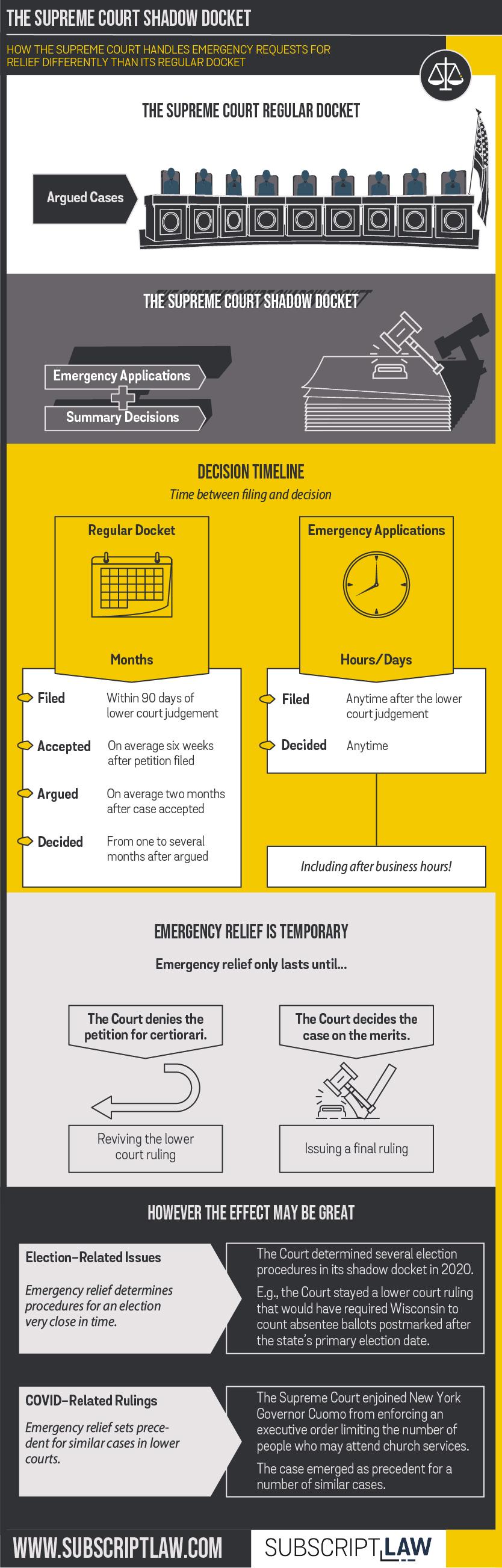 Supreme Court Shadow Docket_final_72ppi